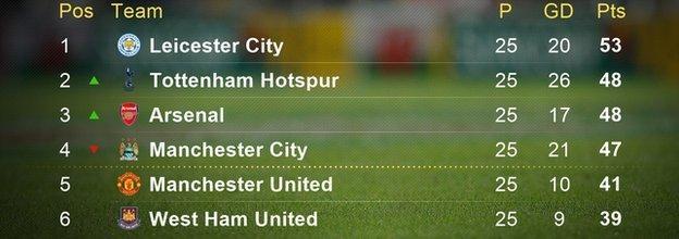 Leicester City - Odd